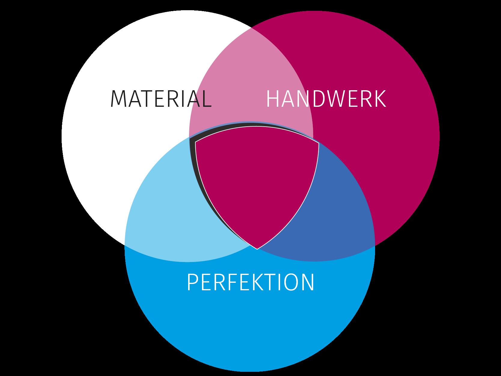 Ein perfektes Zusammenspiel der Zahntechnik. Material, Handwerk und Perfektion.